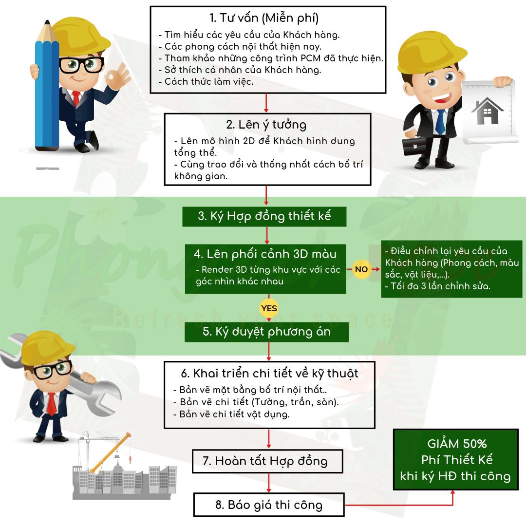 quy trình làm việc thiết kế thi công trọn gói của pcm