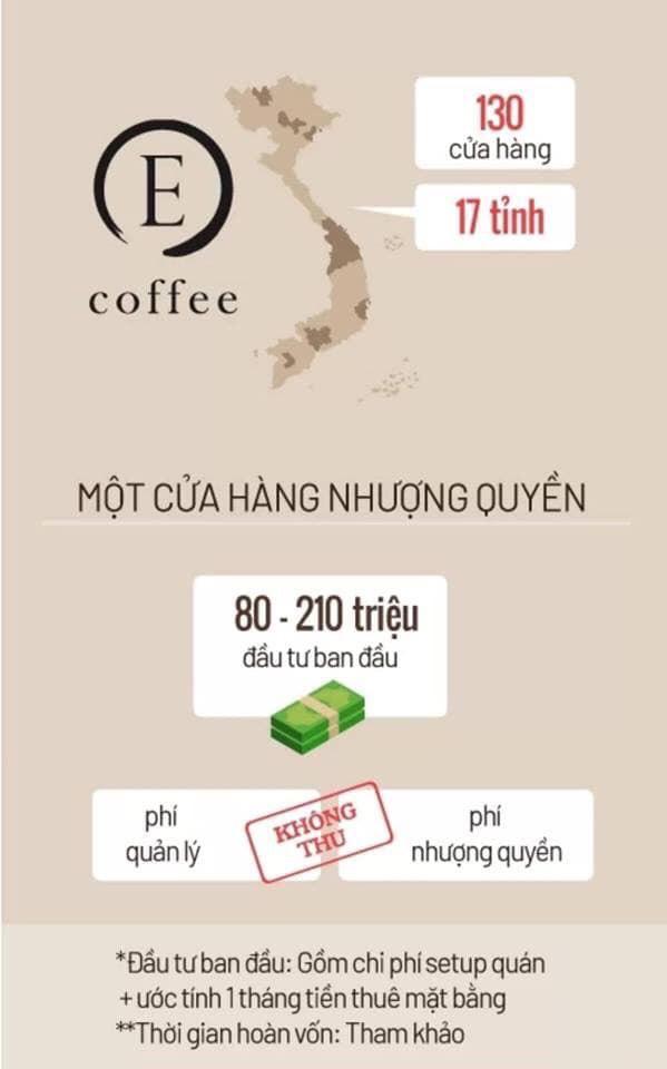 chi phí nhượng quyền thương hiệu e-coffee