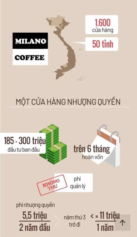 chi phí nhượng quyền thương hiệu cafe milano coffee